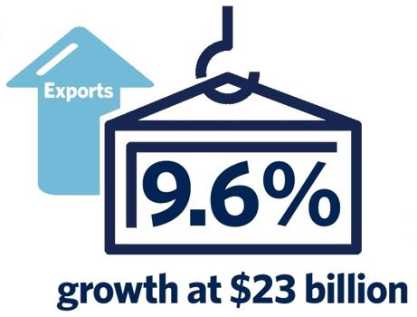 Exports Graphic