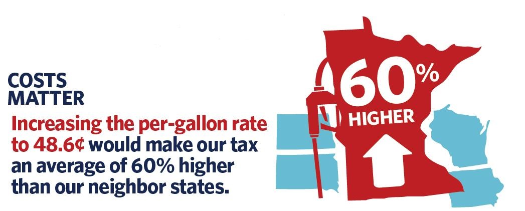 Gas tax would make our average 60% higher than neighbor states
